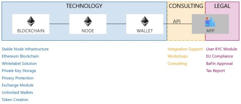 Architektur der Wallet as a Service Tangany Cloud Wallet Plattform mit den drei Disziplinen