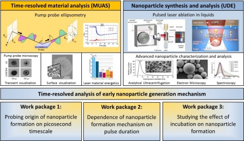 Figure 10. General workflow showing the areas of expertise for both MUAS and UDE, and the main experimental areas of investigation for each work package, Source: Munich University of Applied Science (MUAS) and University of Duisburg-Essen (UDE)
