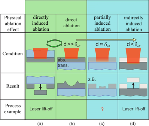 Figure 1: Physical ablation effects in laser thin film processing as a function of the ratio of effective penetration depth to layer thickness d. The effective penetration depth is determined by thermal and optical penetration depth. The direct (b) and the directly induced (a) ablation of thin metal films had been described in detail in the literature, the partially induced (c) and the indirectly induced (d) ablation of (partially) transparent thin films are part of the project.