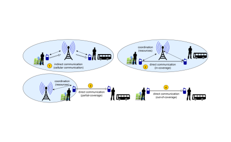 Fig. 2: Coverage Scenarios for Mobile Communication in Intelligent Transportation Systems