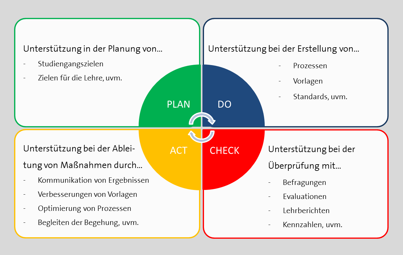 The gallery for --> Pdca Png