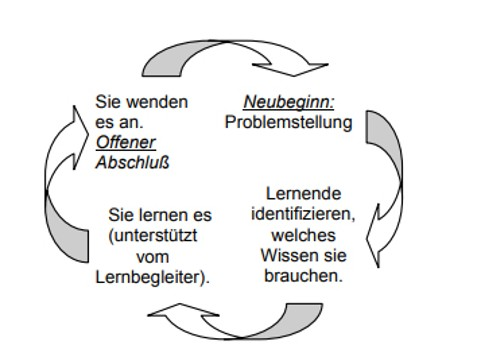 Grafik aus © Reich, K. (Hg.): Methodenpool