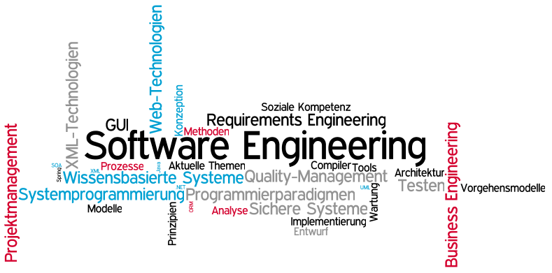 Software Engineering subjects studied in college