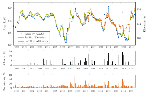 Lake Tawakoni water surface area and elevation time series with error plots