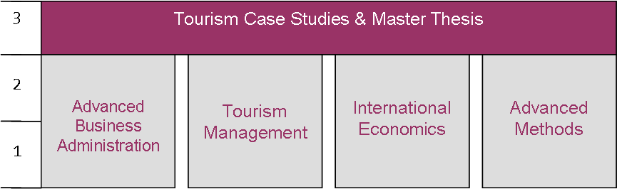 thesis in tourism management Theses from 2013 pdf the impact of self-service technologies in the hotel industry on employee job satisfaction, erin m mosher, hotel & tourism management pdf relationships among source credibility of electronic word of mouth, perceived risk, and consumer behavior on consumer generated media, mei-hsin wu, hotel & tourism management.